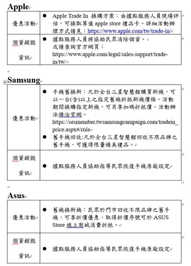 APPLE直營門市、SAMSUNG三星智慧館門市與Asus華碩皇家俱樂部配合10...