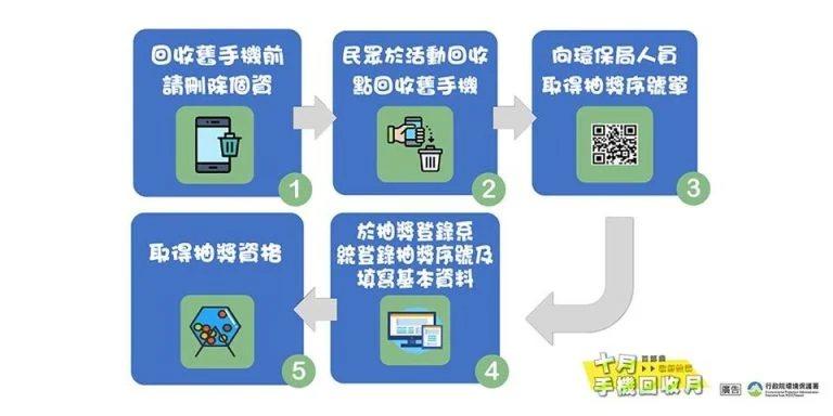 環保署提醒民眾回收手機時可透過三步驟「檢」、「刪」、「排」 圖/ 小丰子3C俱樂...
