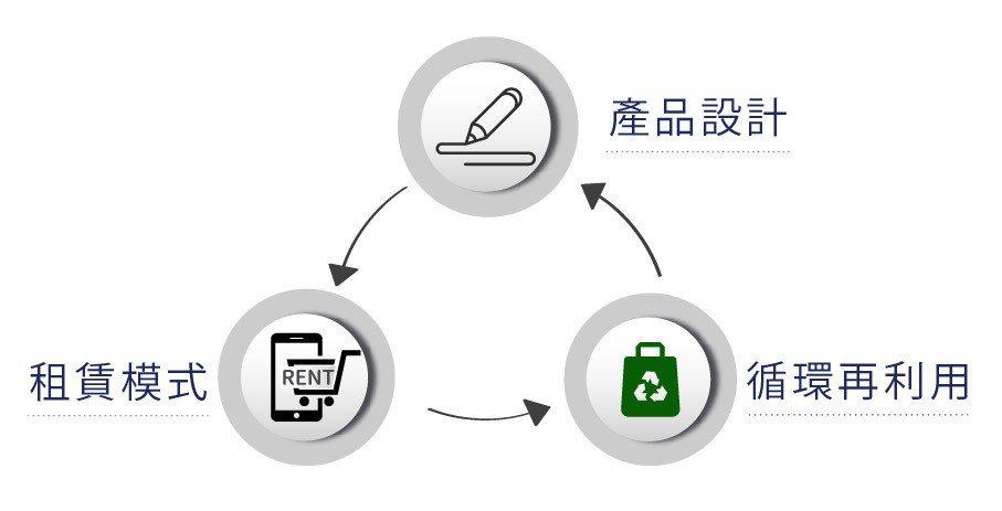 貿塑企業創立品牌「芒菓丹」,(免擱擔),就是台語不用再丟的意思,致力於推動循環租...