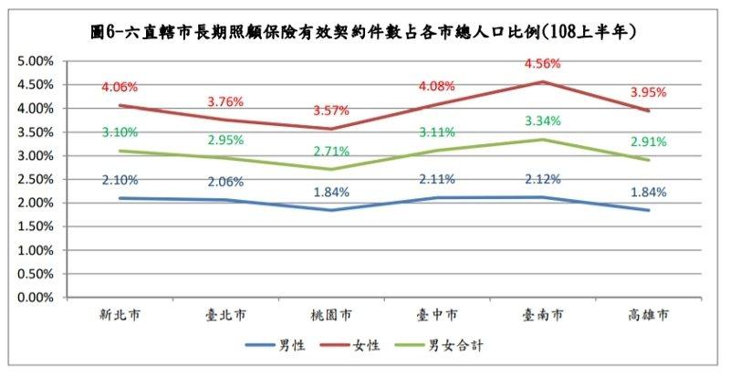 六直轄市長期照顧保險有效契約件數占各市總人口比例(108上半年) 翻攝 長期照顧保險投保對象之性別、年齡、要保人所在行政區域分析與年收入之交叉分析