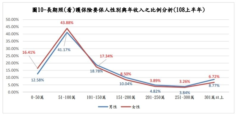 長期照(看)護保險要保人性別與年收入之比例分析(108上半年) 翻攝 長期照顧保險投保對象之性別、年齡、要保人所在行政區域分析與年收入之交叉分析