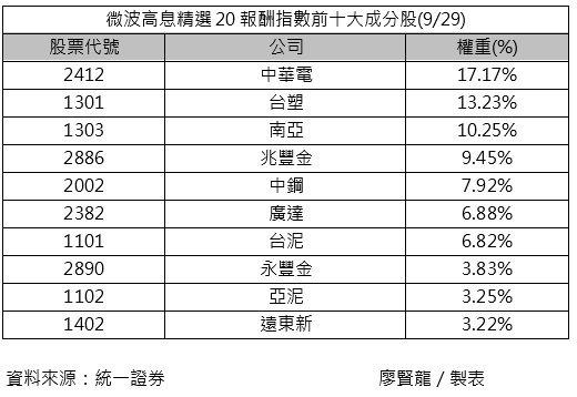 微波高息精選20報酬指數前十大成分股(9月29日)。記者/廖賢龍製表