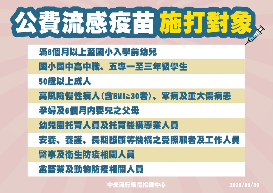 中央流行疫情指揮中心指揮官陳時中今唸文宣時「出槌」,將公費對象「6個月內嬰兒父母...
