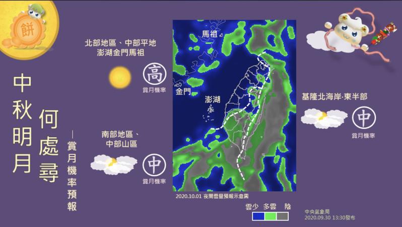 明天就是中秋節,氣象局預估,北部地區、中部平地,以及澎湖、金門、馬祖等地,賞月機率最高。圖/擷取自「報天氣」臉書粉絲團