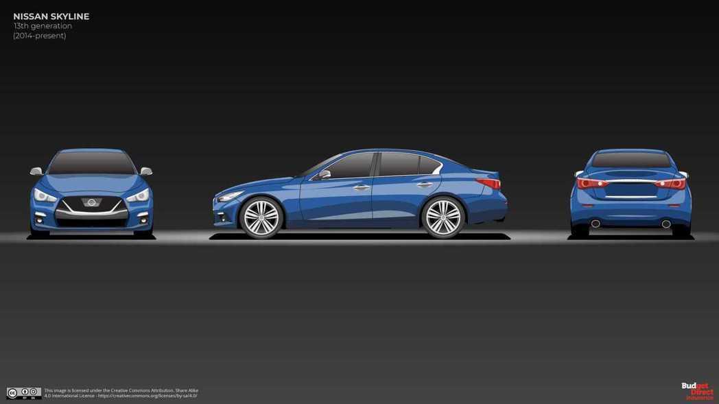 摘自Budget Direct Car Insurance