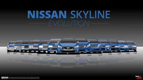 歷經13個世代!一窺日系經典名車Nissan Skyline的演變史