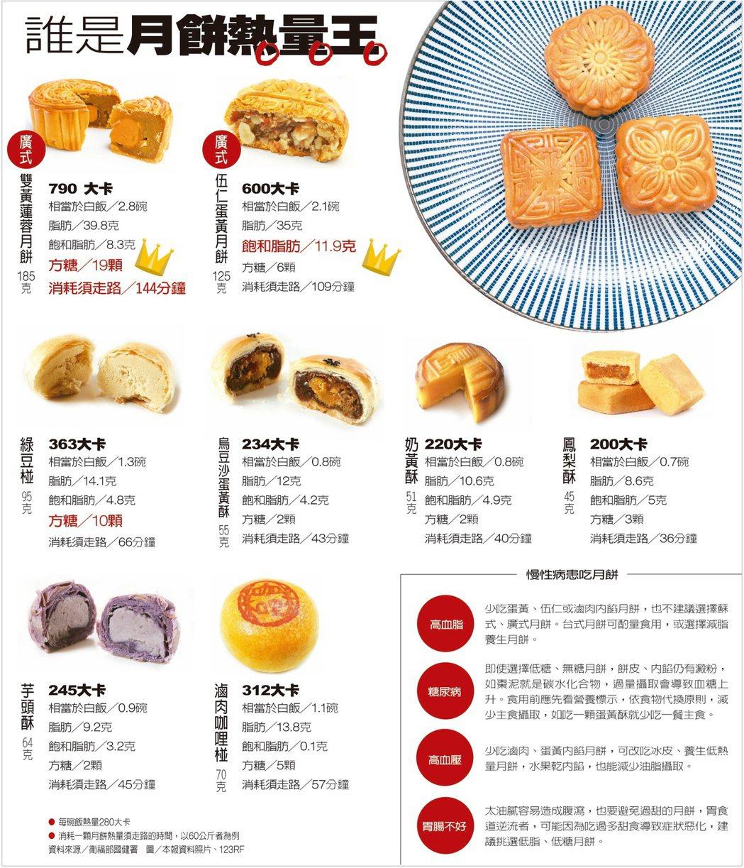 本周出的元氣周報對市售月餅熱量有詳盡的介紹。圖/元氣周報