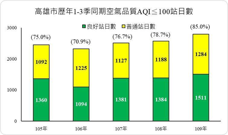 高雄今年一至三季空氣品質良率創歷年新高,記者王昭月/翻攝