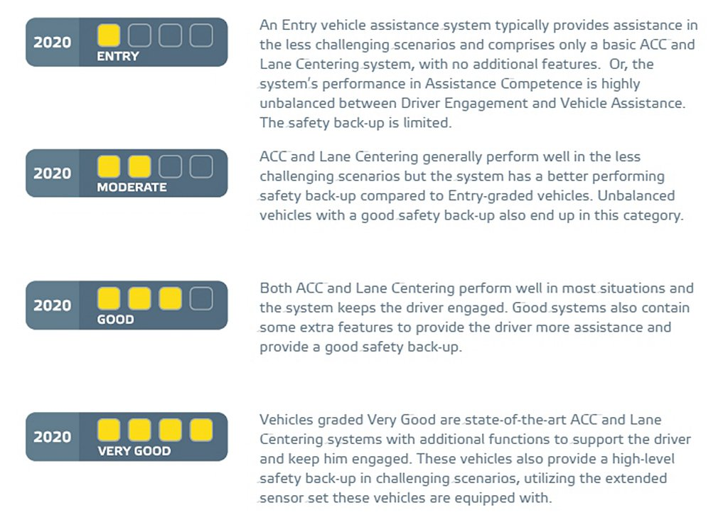 Euro NCAP Assisted Driving Grading具備Assi...