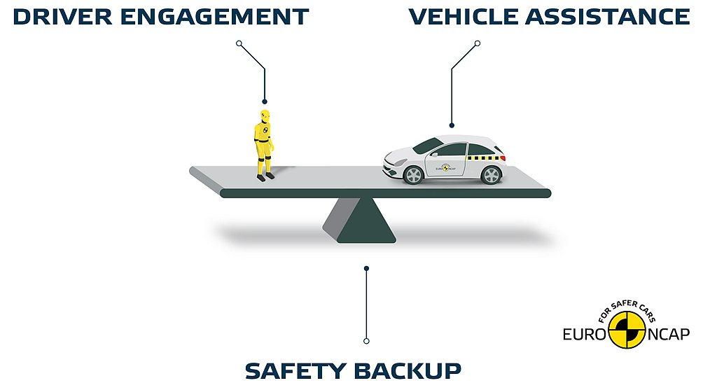 Euro NCAP強調各式輔助系統只是輔助,駕駛雙手仍要緊握方向盤且具備隨時反應...