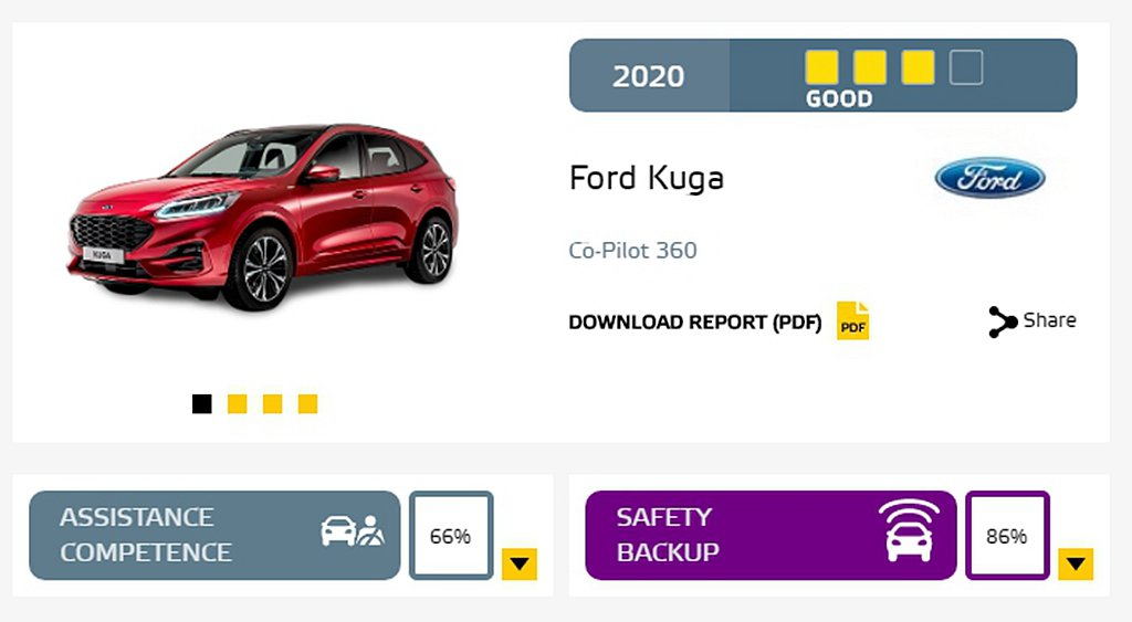 Ford Kuga搭載的Co-Pilot 360科技輔助系統,因為在Safety...