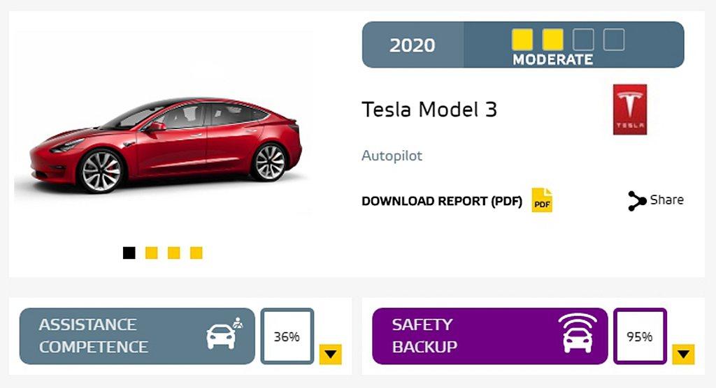 Tesla Model 3的Autopilot自動輔助駕駛輔助系統雖然十分強大,...