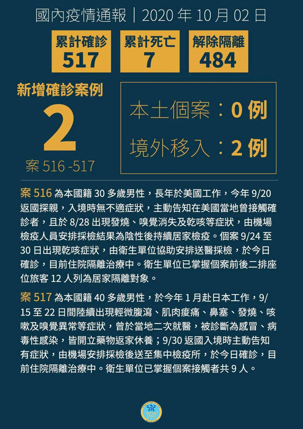 中央流行疫情指揮中心今公布國內新增2例境外移入COVID-19(武漢肺炎)病例,...