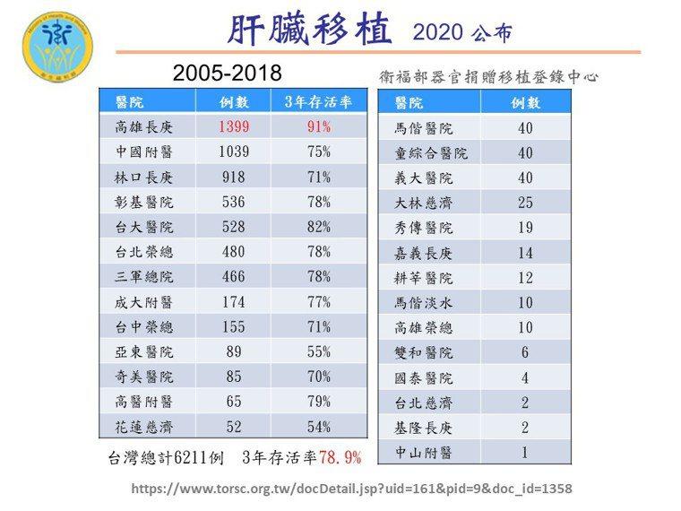 2005年至2018年全台共完成肝臟移植6211例,三年存活率78.9%,其中活...