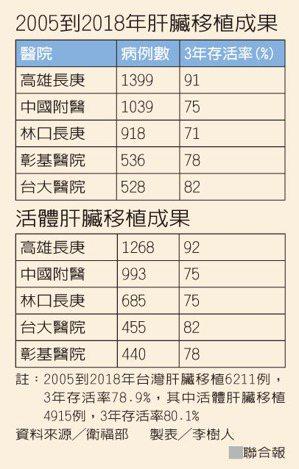 2005到2018年肝臟移植成果 活體肝臟移植成果 製表╱李樹人