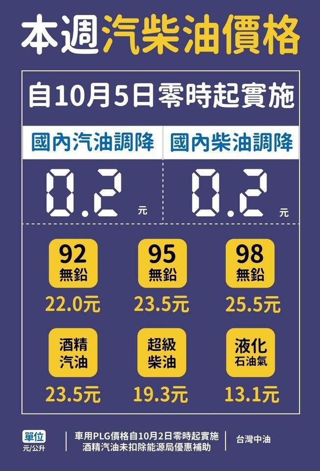 中油公司今天宣布,自明(5)日凌晨零時起汽、柴油價格各調降0.2元。 摘自台灣中...