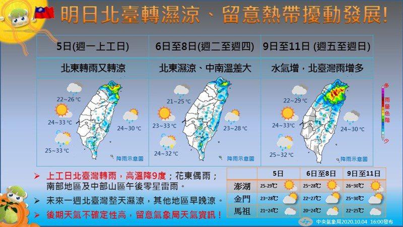 中央氣象局預報下周天氣。圖/取自臉書粉絲團「報天氣」