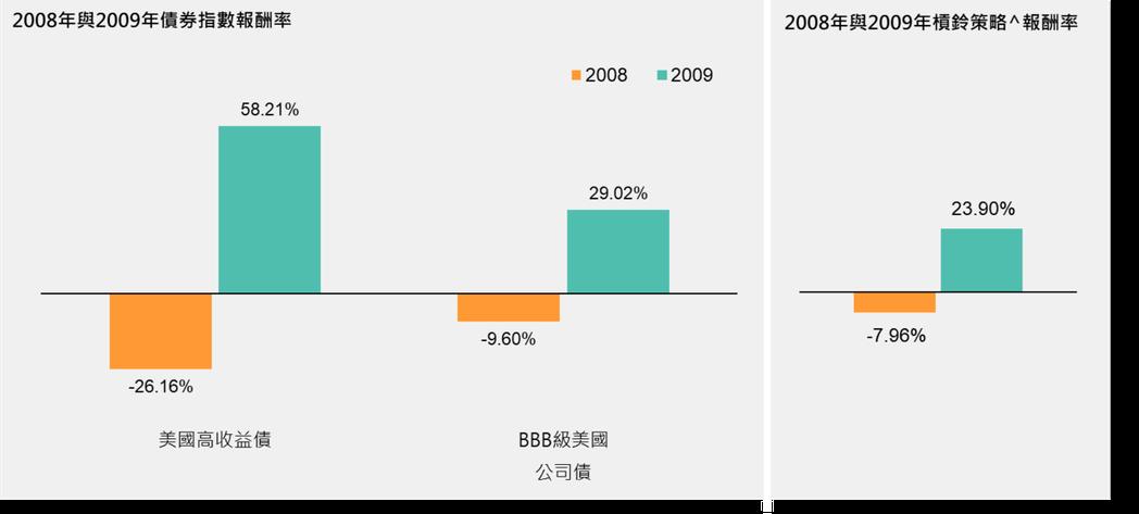 過往分析不保證未來結果。參考指標:彭博巴克萊美國BBB級公司債指數;彭博巴克萊美...