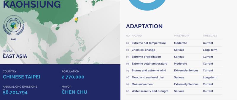 「全球氣候與能源市長聯盟」網站經我抗議後,已將新北市等六都改回「CHINESE TAIPEI」。圖/取自全球市長聯盟官網