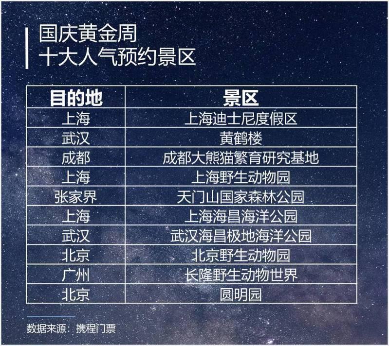 攜程門票公布十一假期10大人氣預約景區排名。圖/取材自紅星新聞