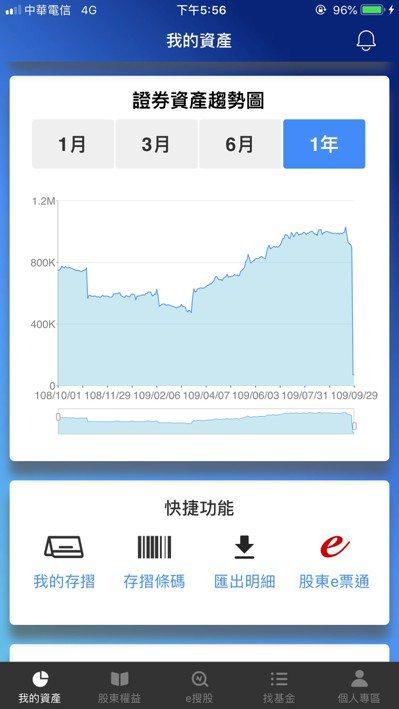 集保e存摺首創「證券資產趨勢圖」。集保/提供