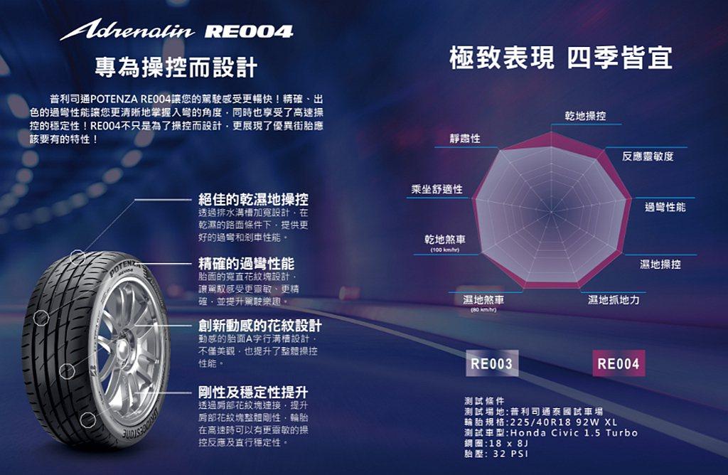 普利司通POTENZA Adrenalin RE004導入全新的複合材料創新技術...