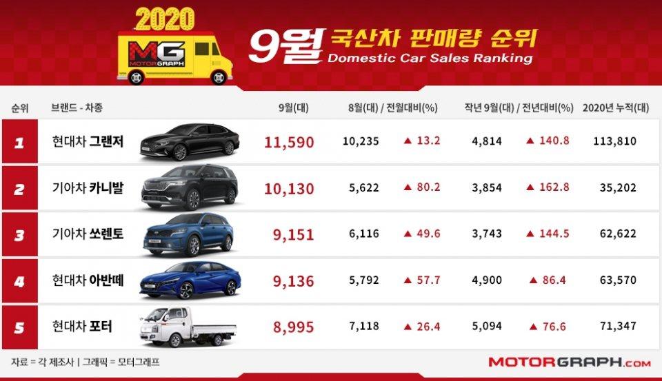 韓國國產車市場九月銷售前五名。 摘自Motorgraph.com