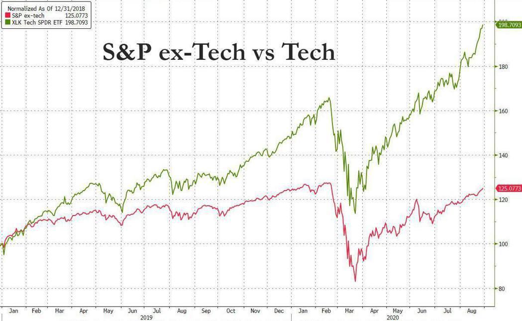 SP科技VS非科技,這年頭不買科技股就很辛苦。 秒投-頂尖的投資高手都在這(台灣...
