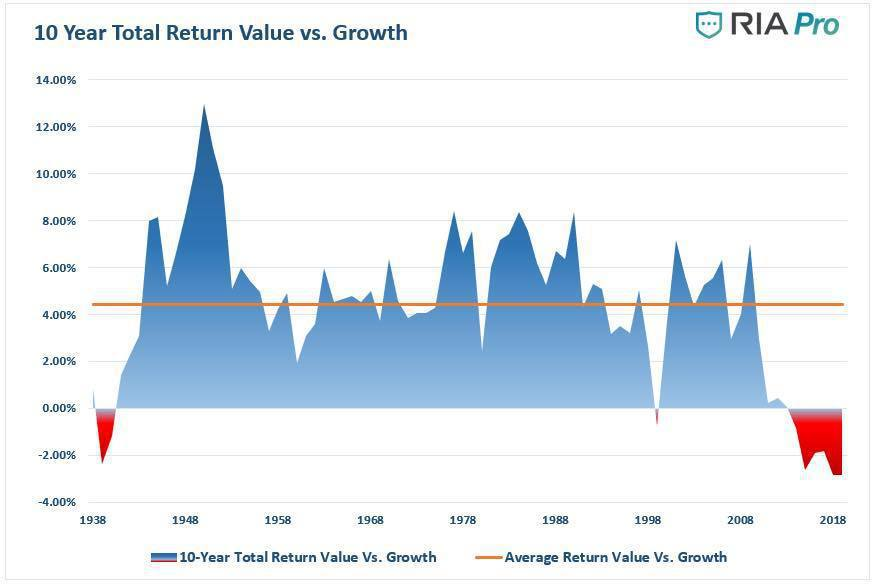 近十年價值股相對科技股弱。 秒投-頂尖的投資高手都在這(台灣版)/提供