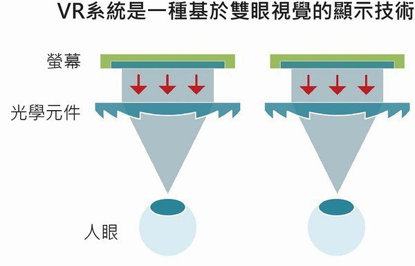 圖一 : VR的圖像內容是由兩片獨立的顯示幕所提供,而這兩顯示器的成像品質也就幾乎決定了視覺體驗的優劣。(source:Applied Optics)