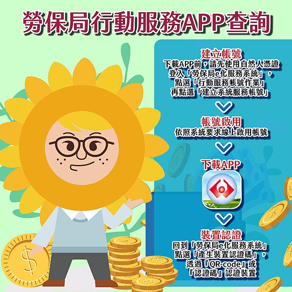 圖/勞工保險局