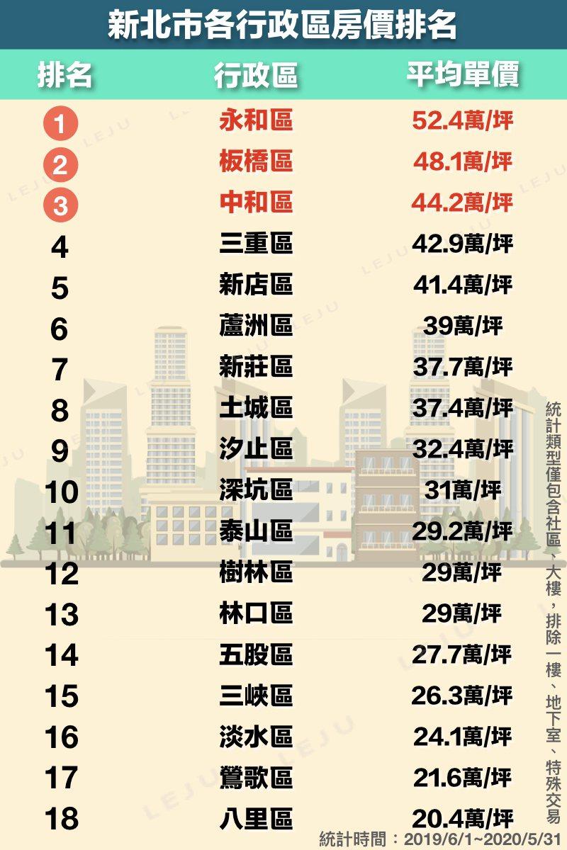 有其他網友貼出新北市各行政區的房價排行榜,其中以永和區每坪52.4萬、板橋區每坪...