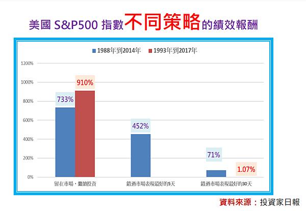 投資股市20年 持續投資比提前出場 績效差了850倍?