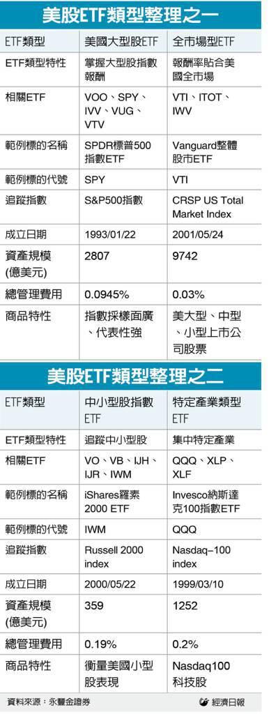 取ETF成交值最大為範例標的,資料更新時間2020/10/14