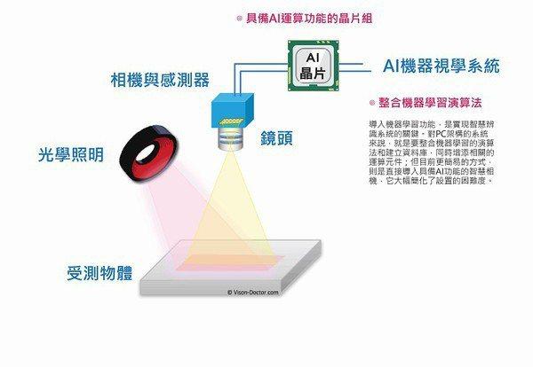 圖1 : 智慧機器視覺系統的架構示意圖。