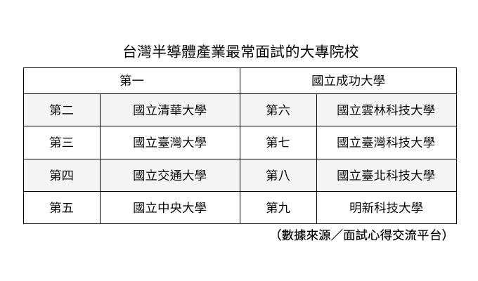 根據面試趣的調查,台灣半導體產業最常面試的大專院校,第一名為成功大學,第二名是清...