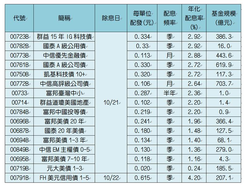 表二、10月將除息ETF。註:配息率為配發金額除以淨值後,半年配乘以二,季配息乘以四,月配息乘以12。配息率排序。資料來源:CMoney