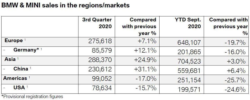 中國市場超過30%的復甦,是讓BMW在今年第三季銷售成長的關鍵之一。 摘自BMW