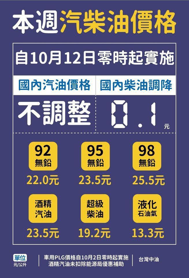 台灣中油公司宣布,12日凌晨零時起汽油價格不調整,柴油調降0.1元。 摘自台灣中...