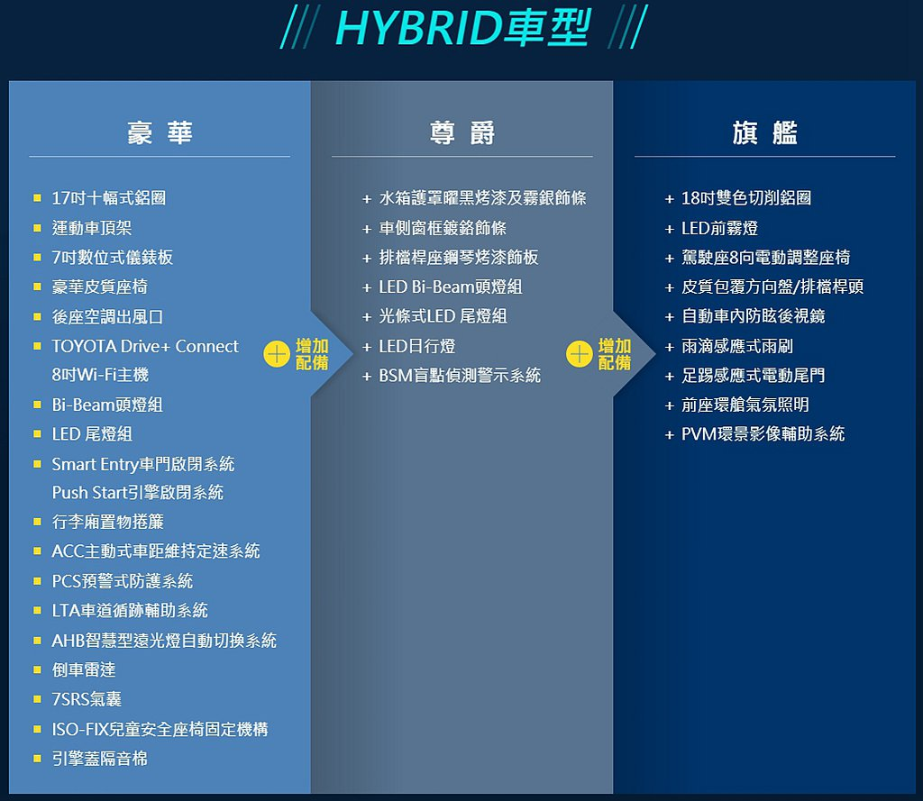 Toyota Corolla Cross Hybrid複合動力車型簡易配備表。 ...