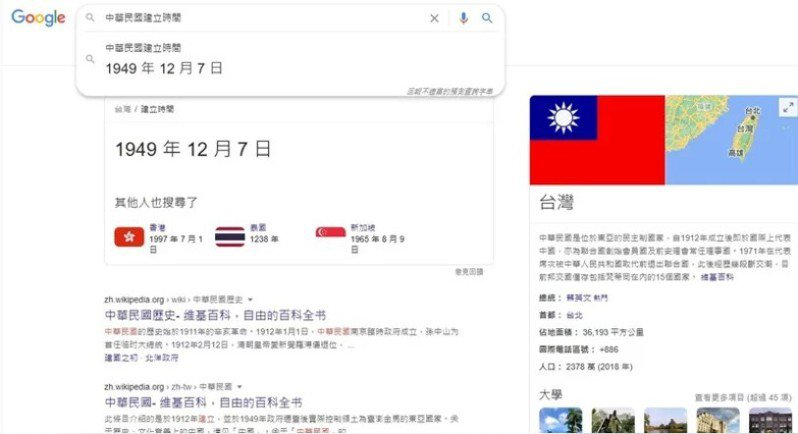 在Google搜尋「中華民國建立時間」,跳出來竟然是1949年12月7日。圖/翻攝自Google搜尋畫面