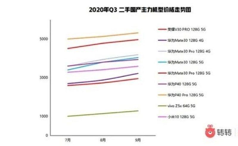 2020Q3二手主力旗艦機價格走勢圖。圖/翻攝自轉轉網站