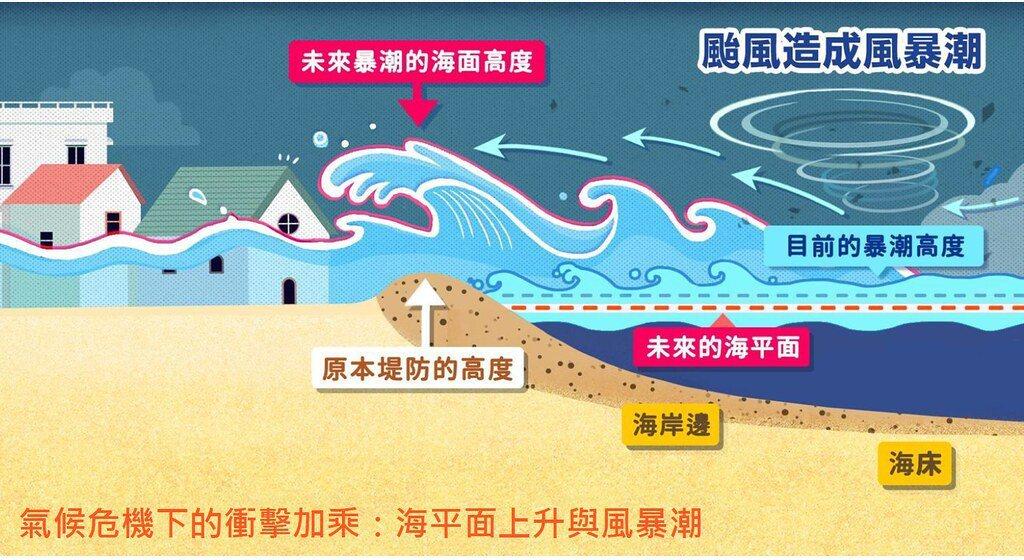 綠色和平指出,海平面上升加上未來風暴潮影響,將使低窪地區遭到溢淹。 圖/綠色和平