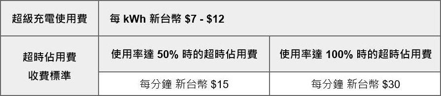 Tesla超充使用費與超時占用費收費表。 圖/台灣Tesla提供