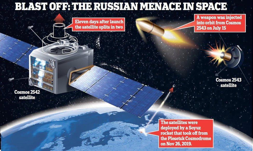 俄羅斯殺手衛星應用想像圖。 圖/Science Techniz