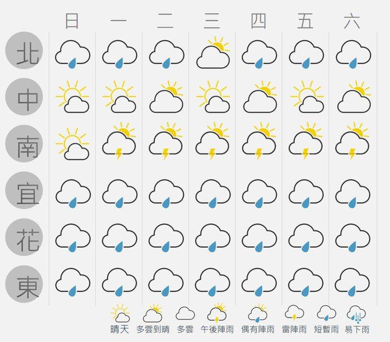 本州北部比較有降雨機率,中南部仍天氣晴,水庫要解渴,恐怕要等等。截圖自「台灣颱風論壇|天氣特急」臉書粉絲專頁。