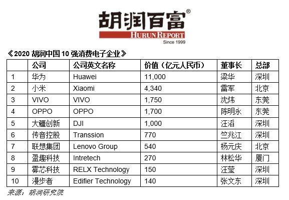 「2020胡潤中國10強消費電子企業」榜單12日出爐。(圖/取自胡潤百富微信公眾號)