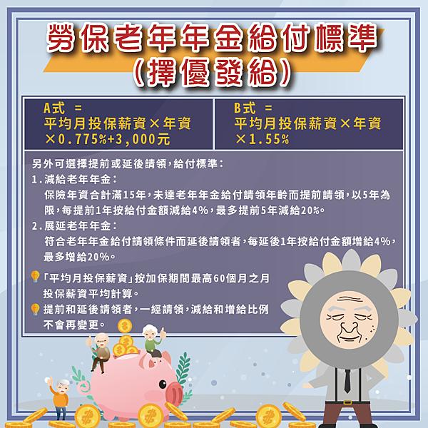 勞保老年年金給付標準有兩種。 圖/勞工保險局