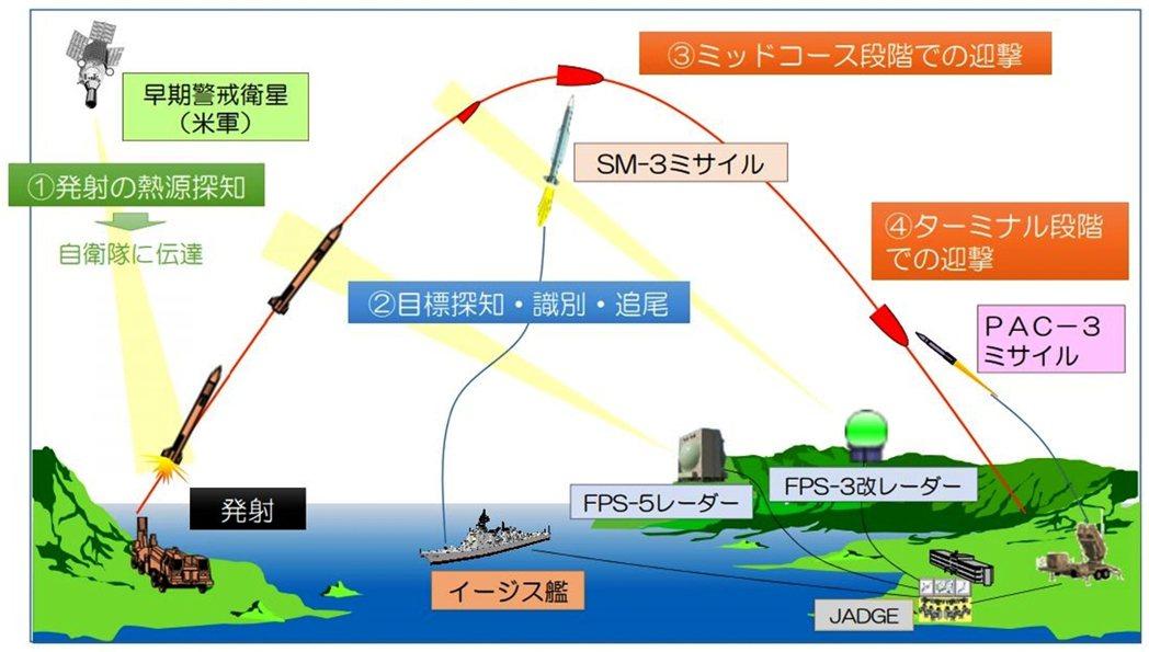 日本現有的彈道飛彈防線分成高層與低層兩段,高層的標準三型(SM-3)飛彈負責在太...