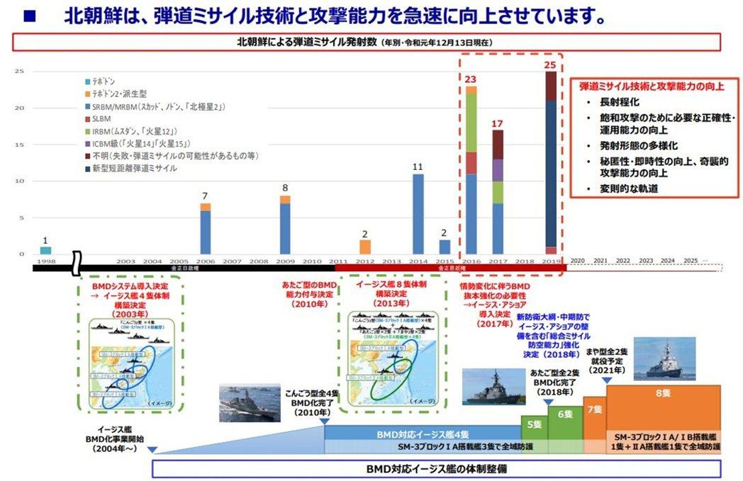 日本的彈道防禦計畫與朝鮮飛彈與核武的進展息息相關,由於國際勢力的阻擋無力,朝鮮飛...